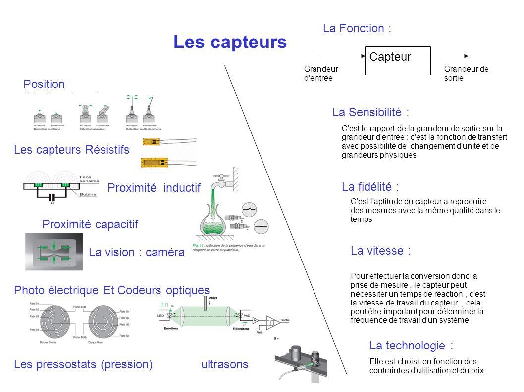 Les capteurs La Fonction : Capteur Position Electromécanique