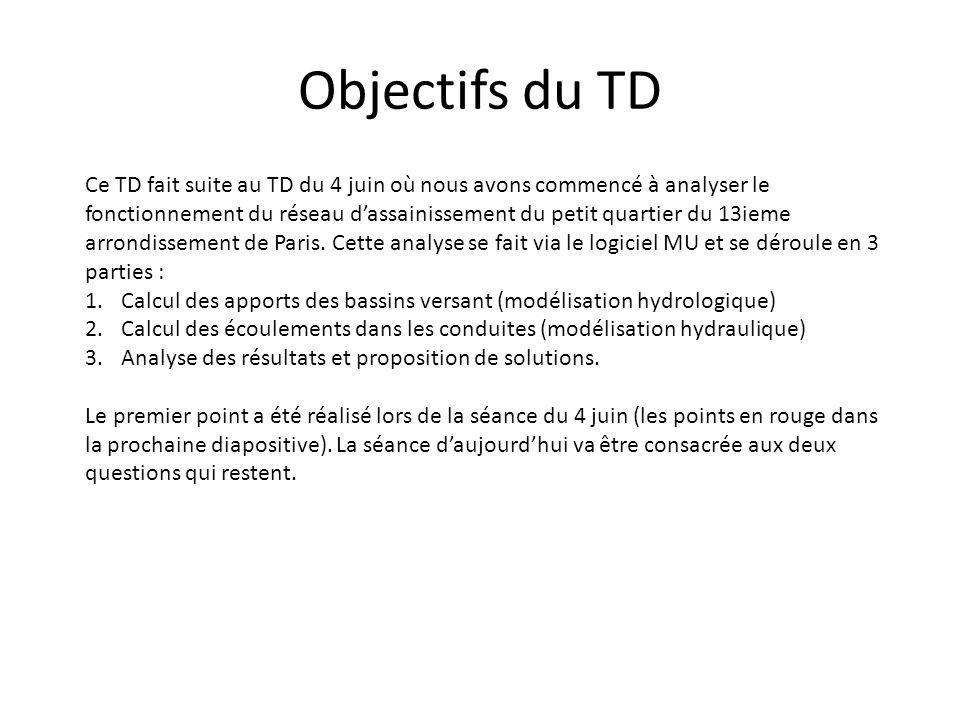 Objectifs du TD