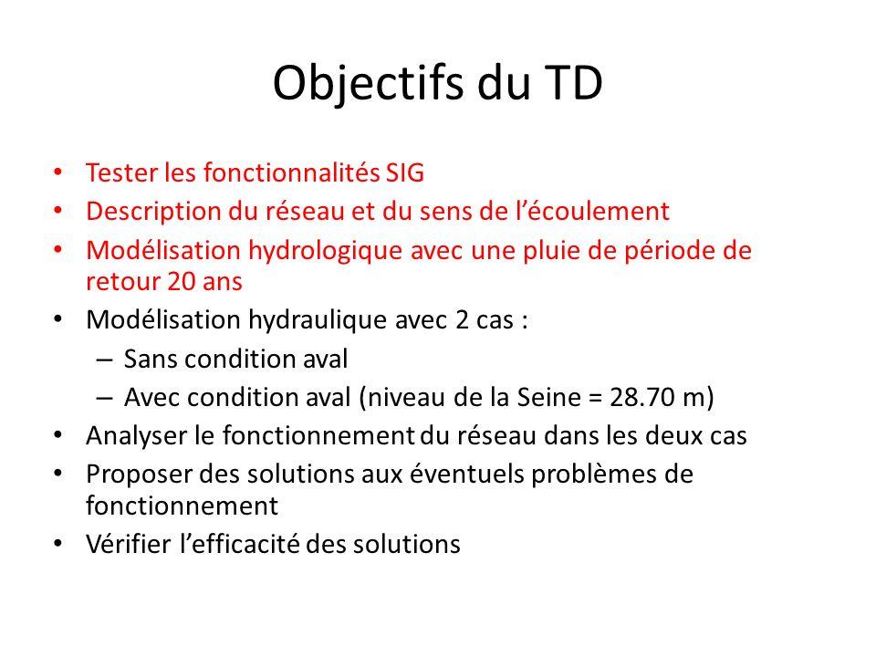 Objectifs du TD Tester les fonctionnalités SIG