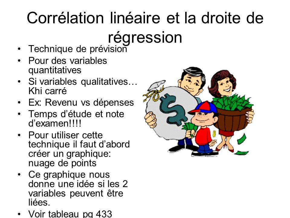 Corrélation linéaire et la droite de régression