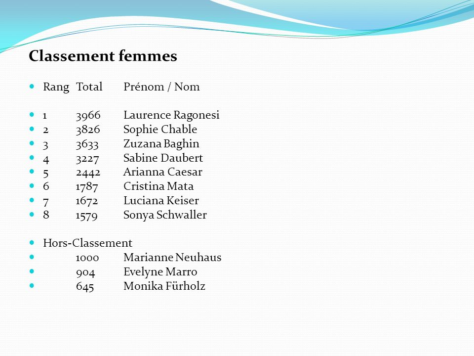 Classement femmes Rang Total Prénom / Nom 1 3966 Laurence Ragonesi