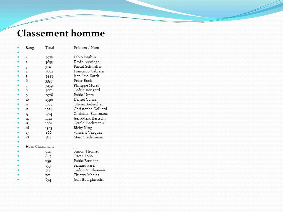 Classement homme Rang Total Prénom / Nom 1 3976 Fabio Baghin