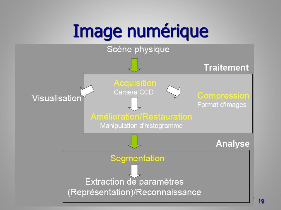Image numérique
