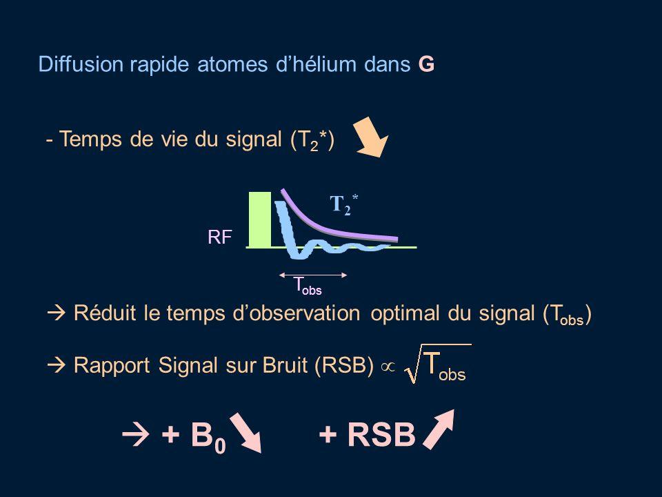  + B0 + RSB Diffusion rapide atomes d'hélium dans G