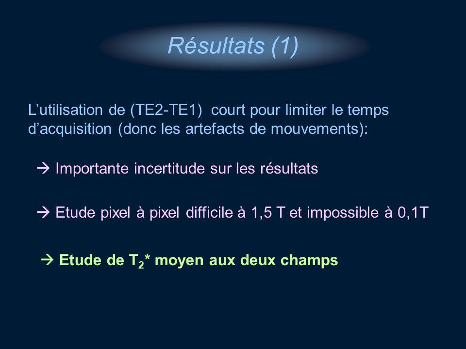 Résultats (1) L'utilisation de (TE2-TE1) court pour limiter le temps d'acquisition (donc les artefacts de mouvements):