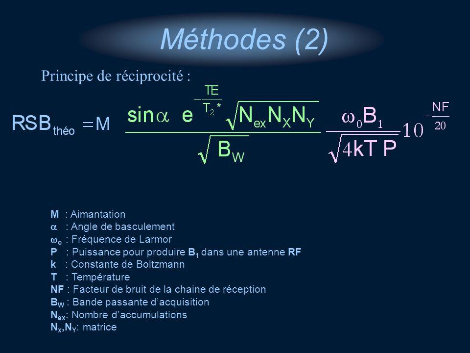 Méthodes (2) M Principe de réciprocité : M : Aimantation