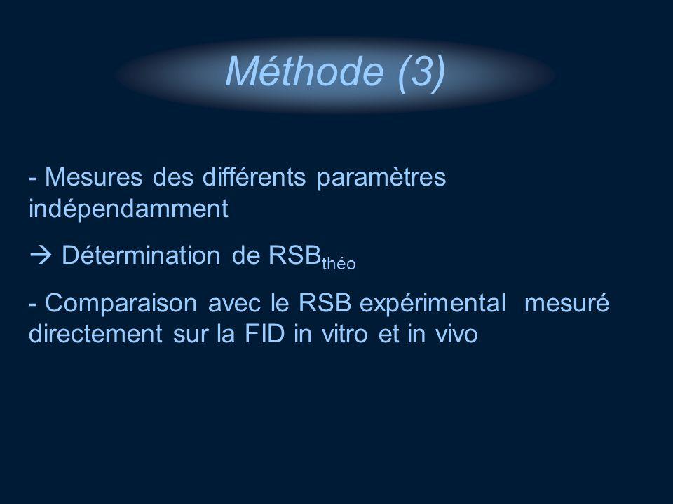 Méthode (3) Mesures des différents paramètres indépendamment