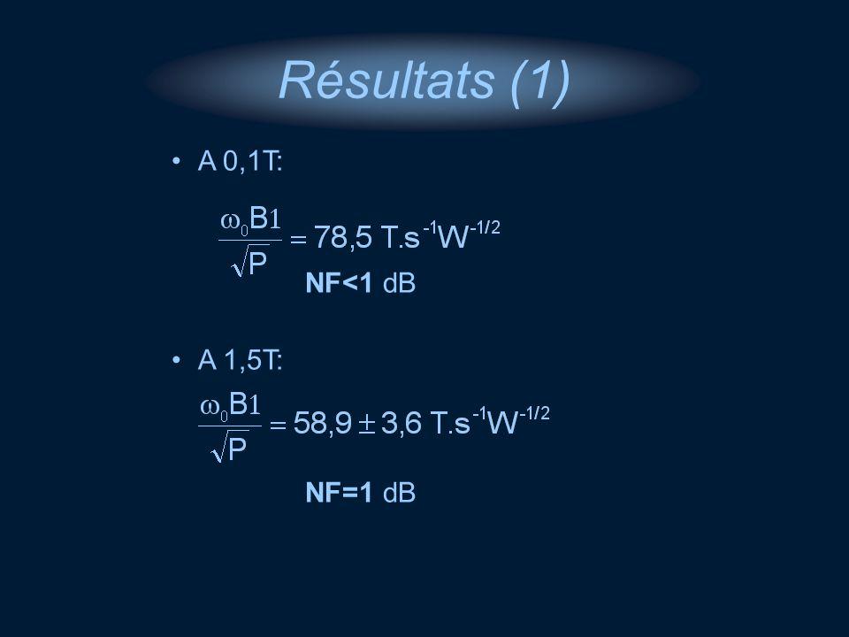 Résultats (1) A 0,1T: NF<1 dB A 1,5T: NF=1 dB