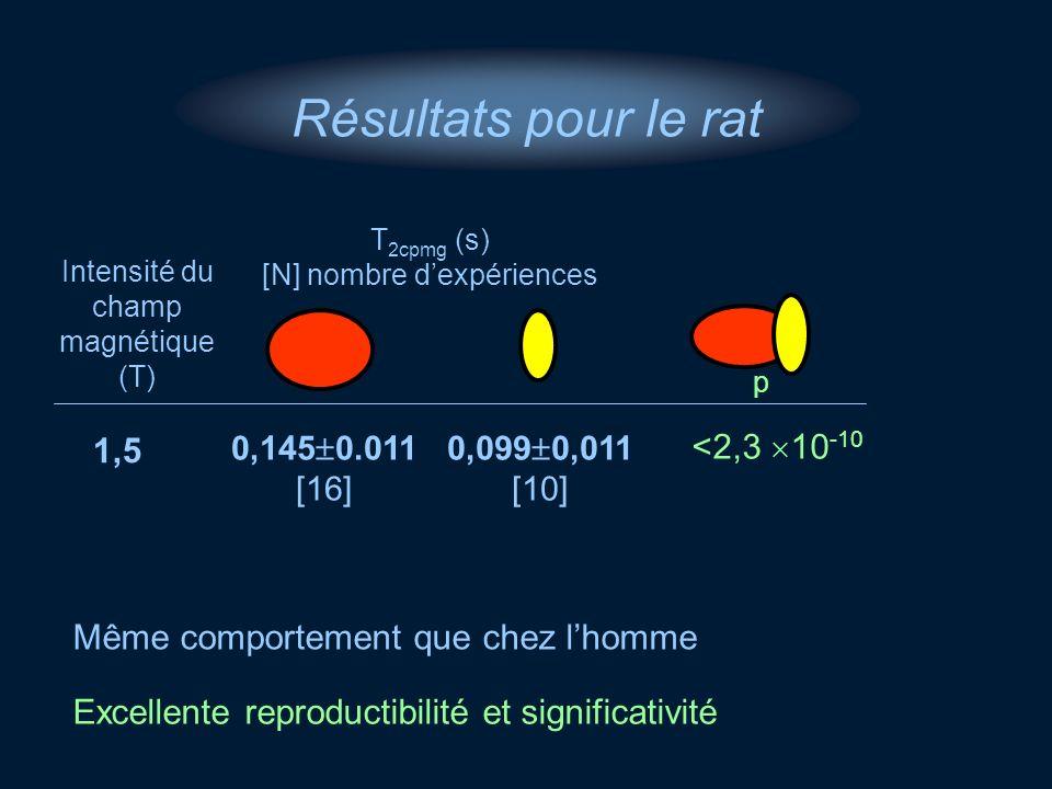 Résultats pour le rat 1,5 <2,3 10-10