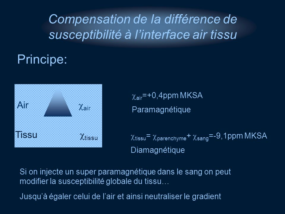 Compensation de la différence de susceptibilité à l'interface air tissu