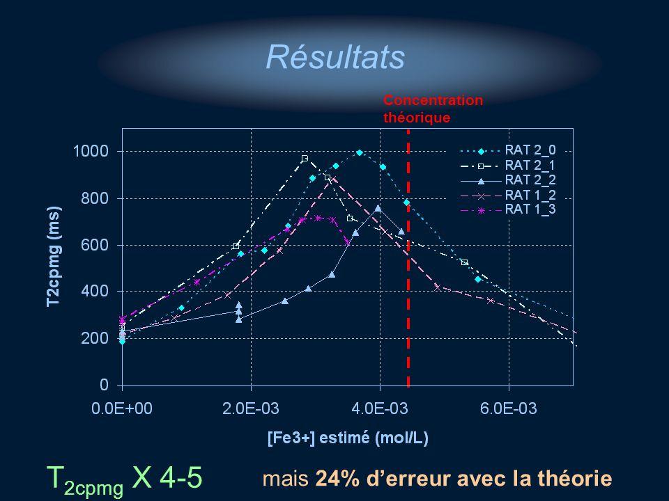 Résultats T2cpmg X 4-5 mais 24% d'erreur avec la théorie