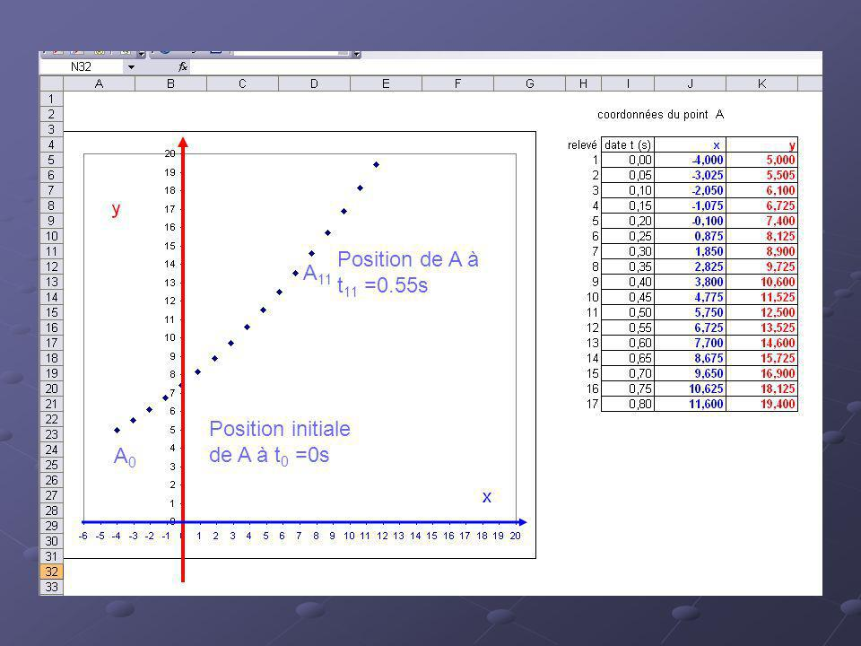 Position de A à t11 =0.55s A11 Position initiale de A à t0 =0s A0
