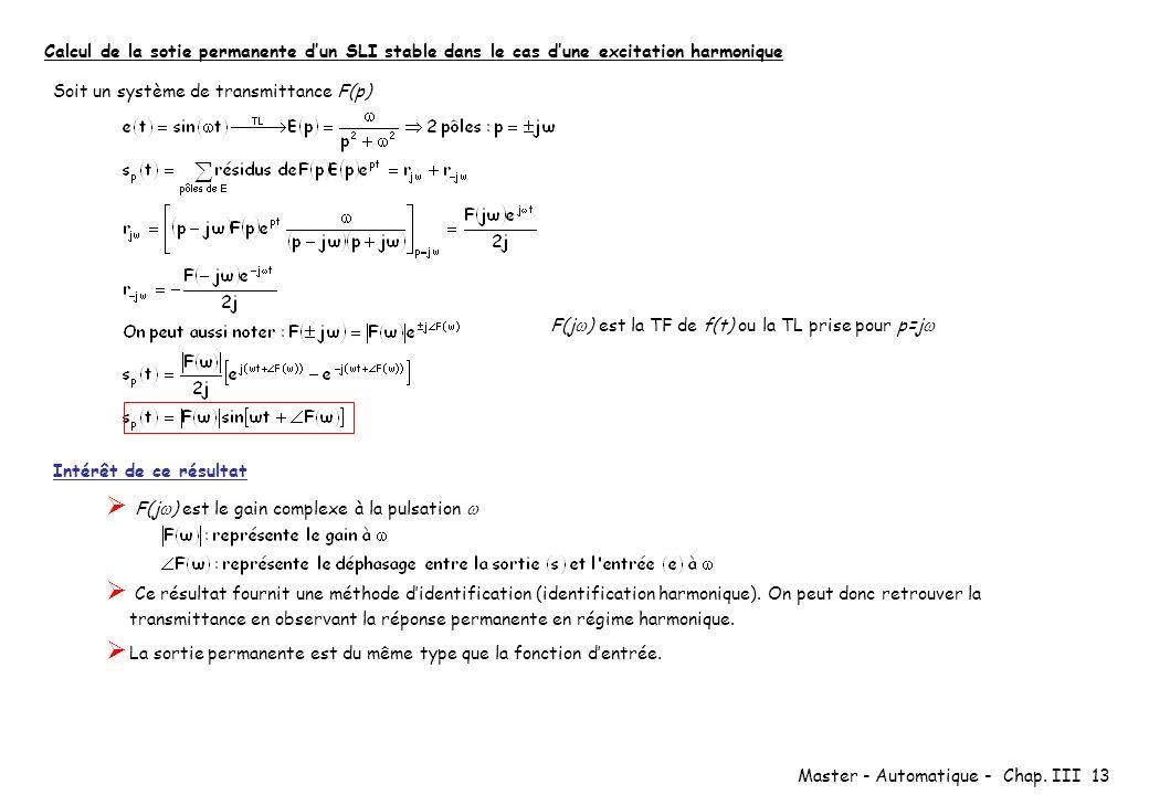 Calcul de la sotie permanente d'un SLI stable dans le cas d'une excitation harmonique