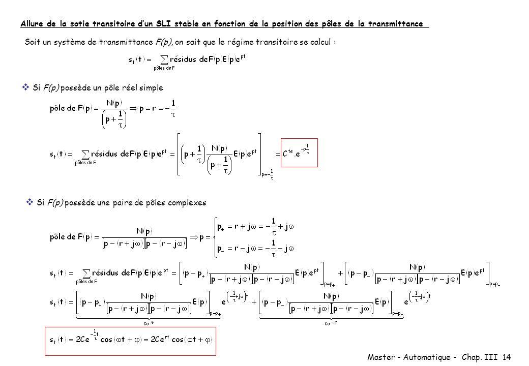Allure de la sotie transitoire d'un SLI stable en fonction de la position des pôles de la transmittance