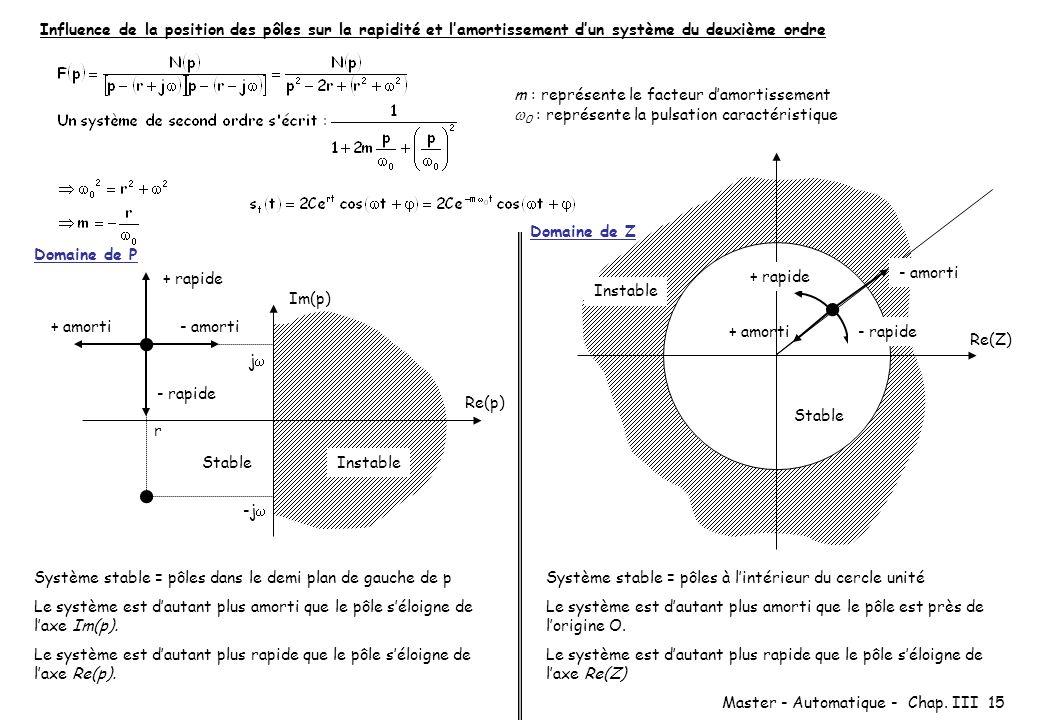 Influence de la position des pôles sur la rapidité et l'amortissement d'un système du deuxième ordre