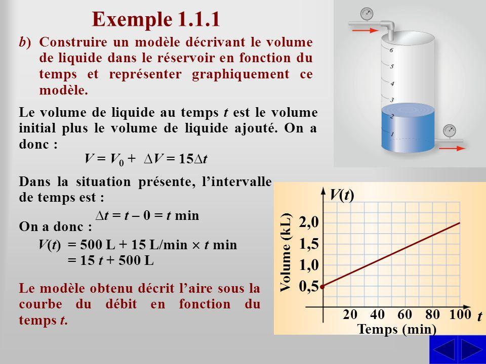 Exemple 1.1.1 b) Construire un modèle décrivant le volume de liquide dans le réservoir en fonction du temps et représenter graphiquement ce modèle.