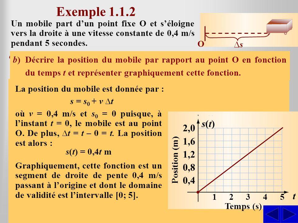 Exemple 1.1.2 Un mobile part d'un point fixe O et s'éloigne vers la droite à une vitesse constante de 0,4 m/s pendant 5 secondes.