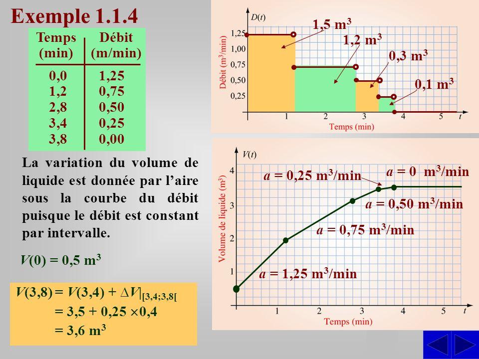 Exemple 1.1.4 S 1,5 m3 Temps (min) Débit (m/min) 0,0 1,25 1,2 0,75