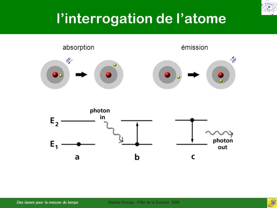l'interrogation de l'atome