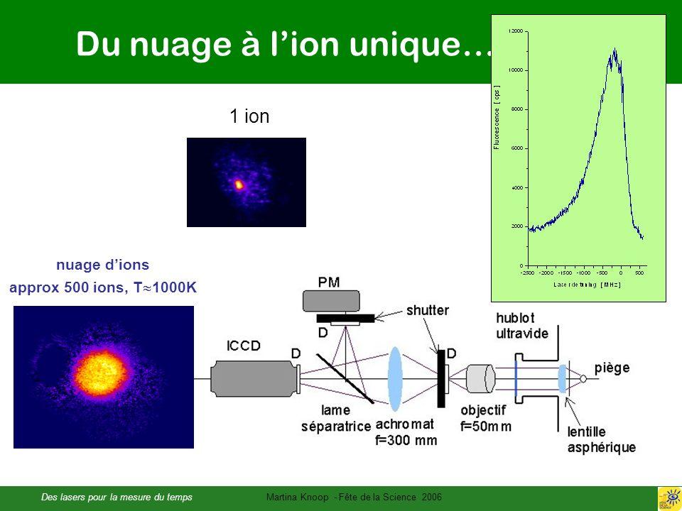 Du nuage à l'ion unique…