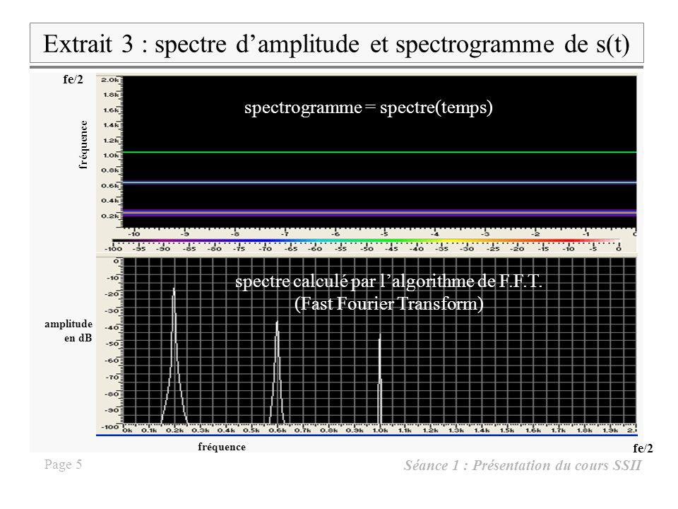 Extrait 3 : spectre d'amplitude et spectrogramme de s(t)