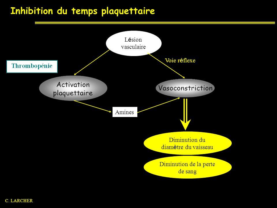 Inhibition du temps plaquettaire