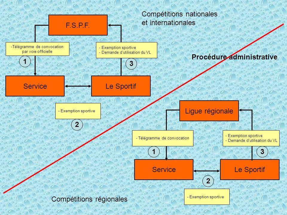 Compétitions nationales et internationales F.S.P.F.