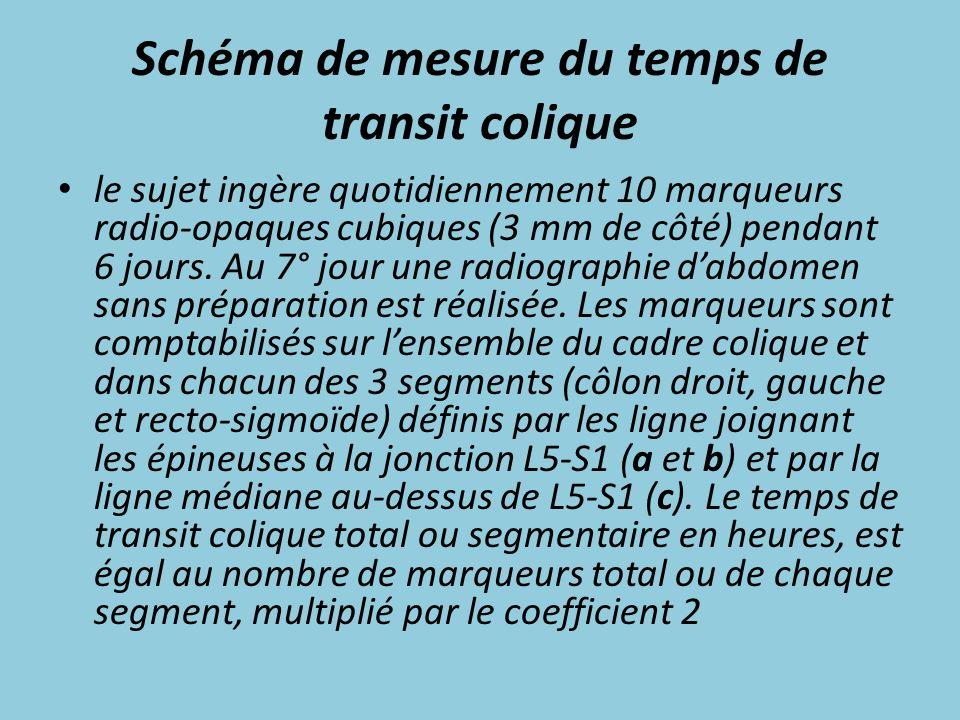 Schéma de mesure du temps de transit colique