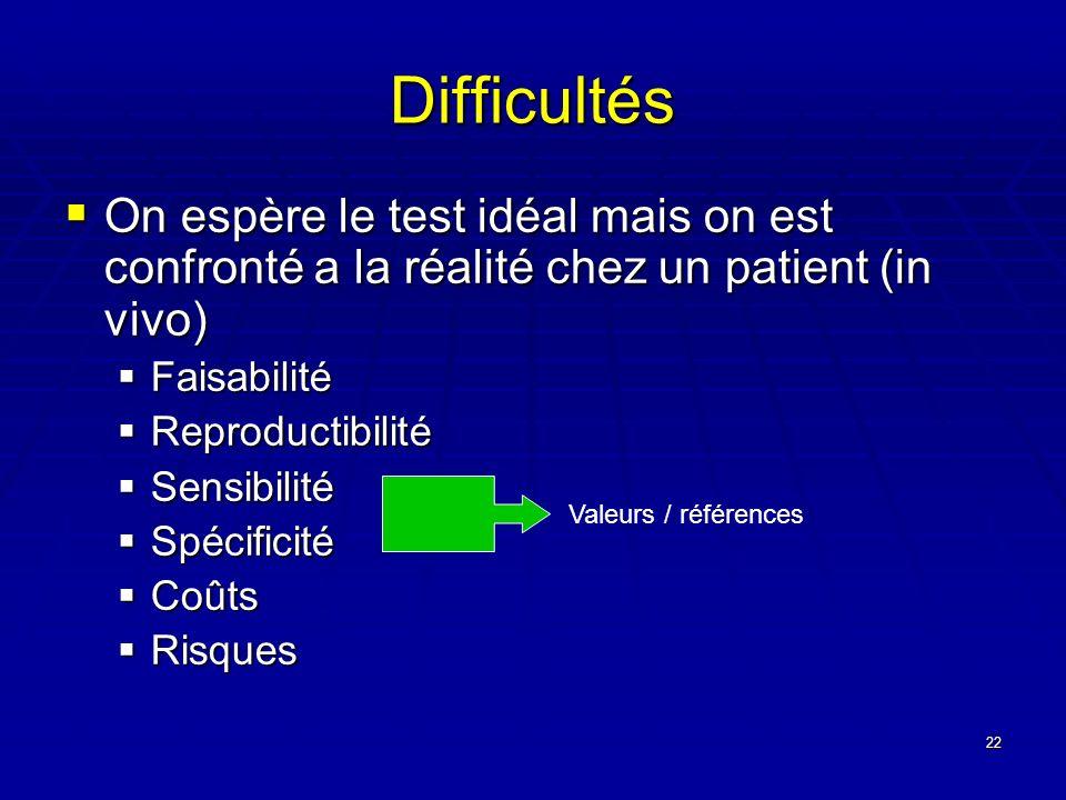 Difficultés On espère le test idéal mais on est confronté a la réalité chez un patient (in vivo) Faisabilité.