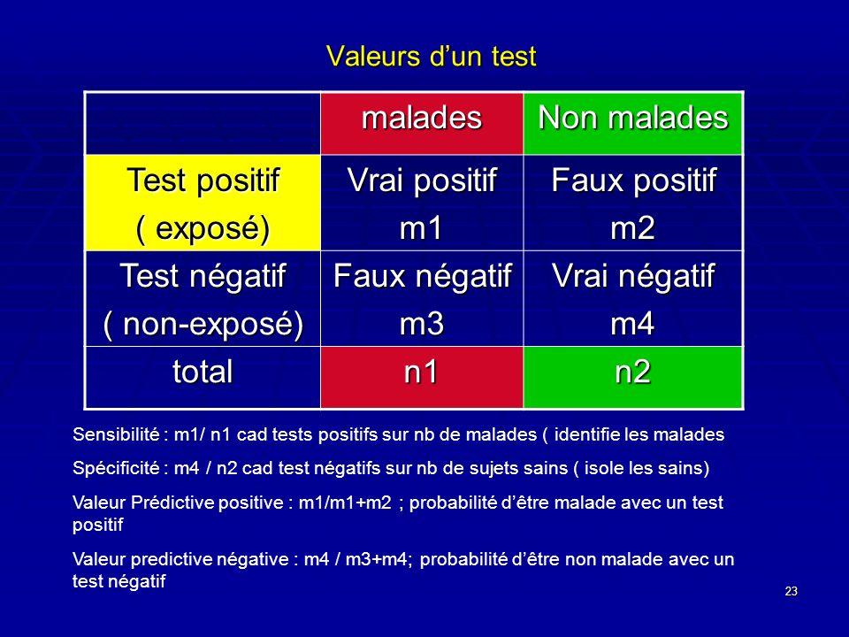 malades Non malades Test positif ( exposé) Vrai positif m1