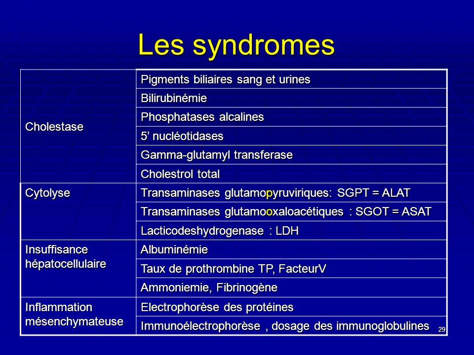 Les syndromes Cholestase Pigments biliaires sang et urines
