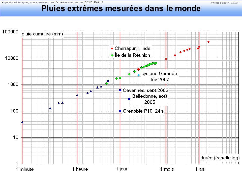 Pluies extrêmes mesurées dans le monde