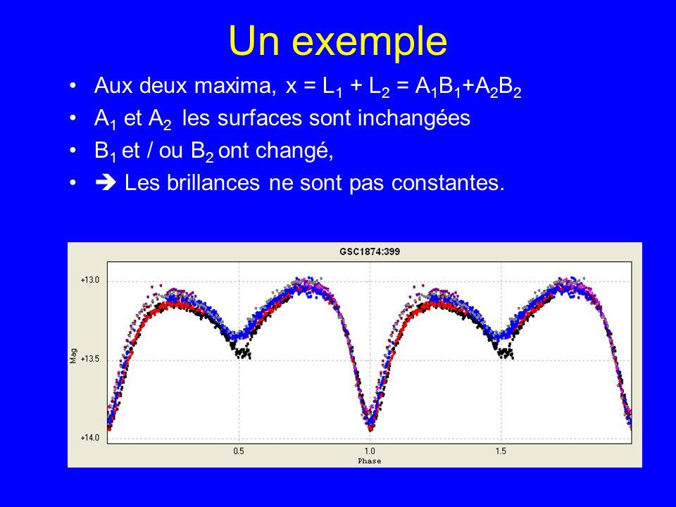 Un exemple Aux deux maxima, x = L1 + L2 = A1B1+A2B2
