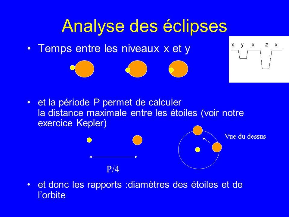Analyse des éclipses Temps entre les niveaux x et y
