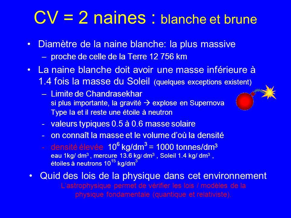 CV = 2 naines : blanche et brune