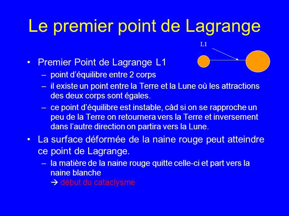 Le premier point de Lagrange