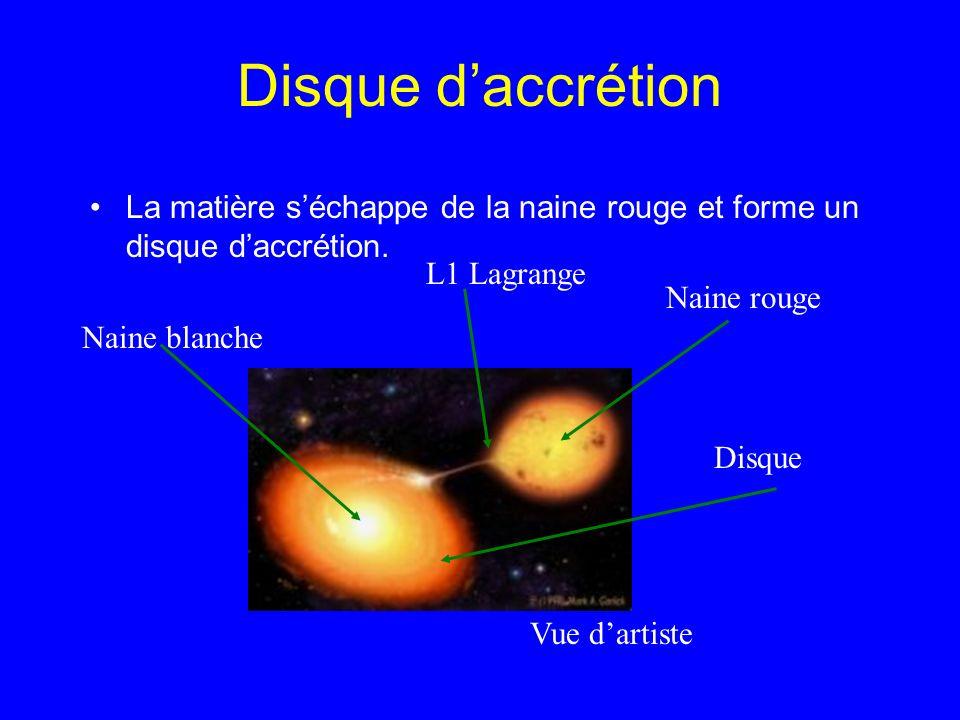 Disque d'accrétion La matière s'échappe de la naine rouge et forme un disque d'accrétion. L1 Lagrange.