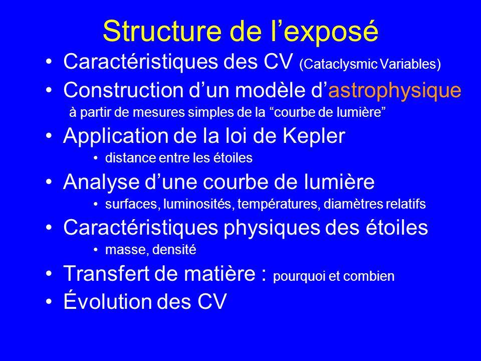 Structure de l'exposé Caractéristiques des CV (Cataclysmic Variables)