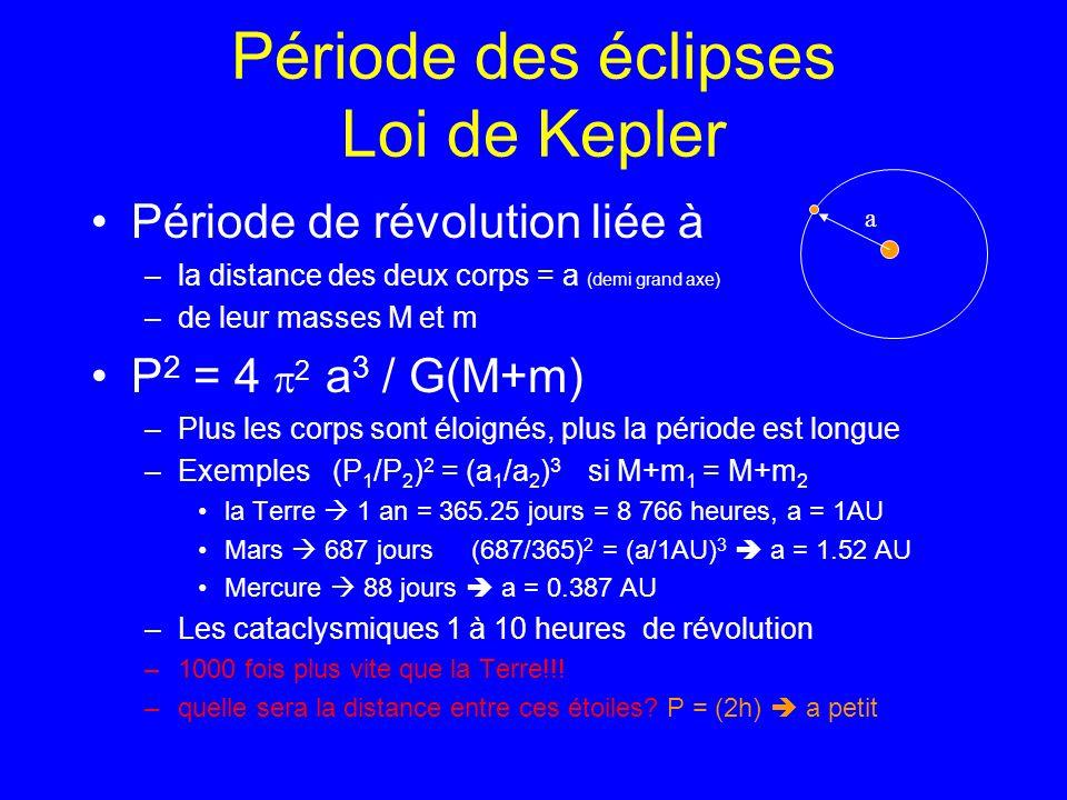 Période des éclipses Loi de Kepler
