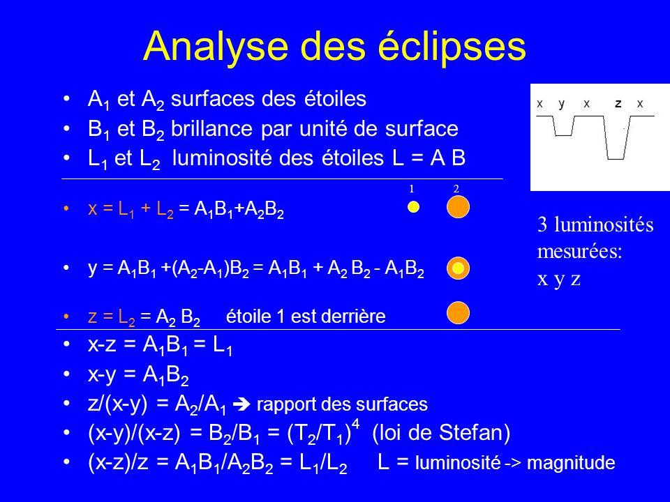 Analyse des éclipses A1 et A2 surfaces des étoiles