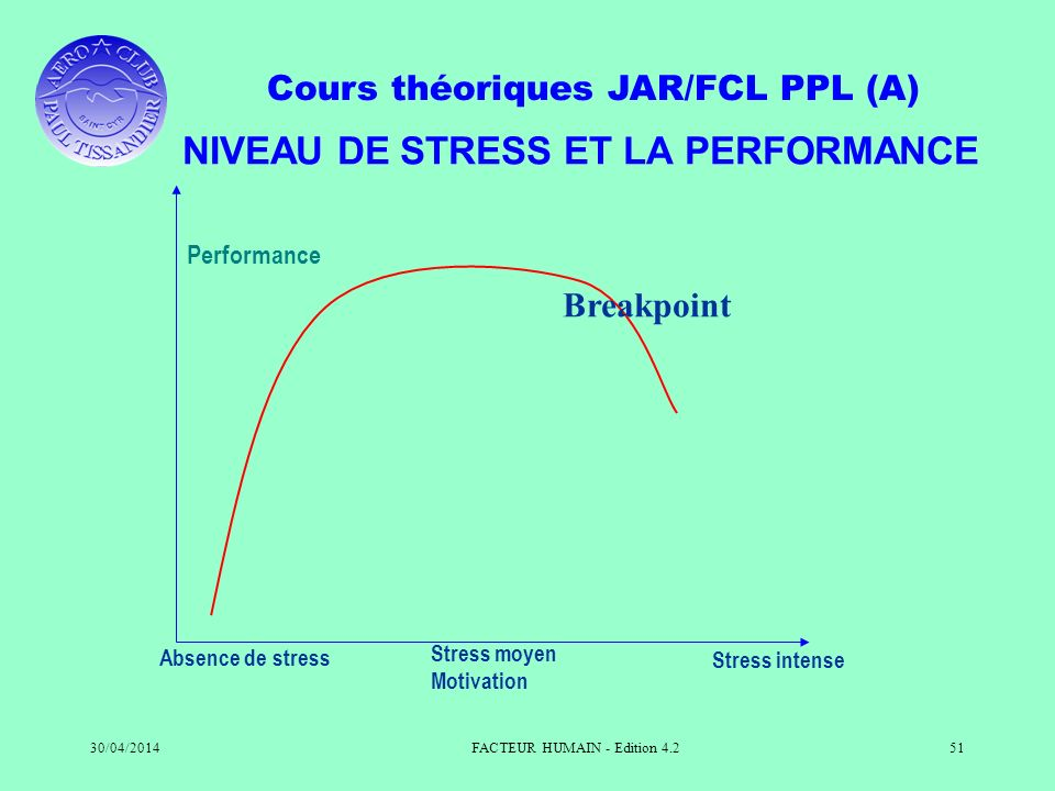 NIVEAU DE STRESS ET LA PERFORMANCE