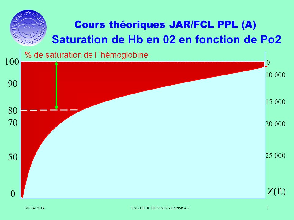 Saturation de Hb en 02 en fonction de Po2
