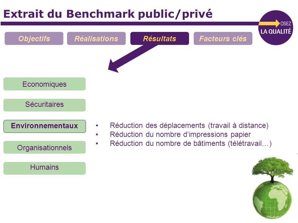 Extrait du Benchmark public/privé