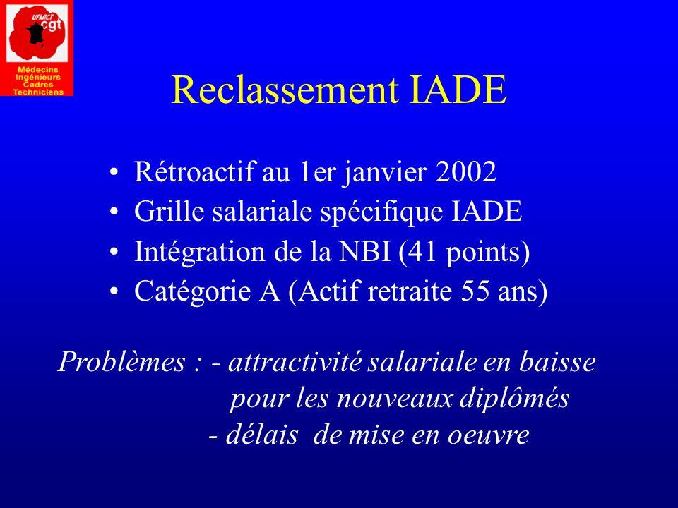 Reclassement IADE Rétroactif au 1er janvier 2002