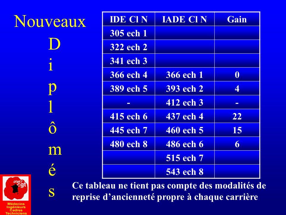 Nouveaux D iplômés IDE Cl N IADE Cl N Gain 305 ech 1 322 ech 2