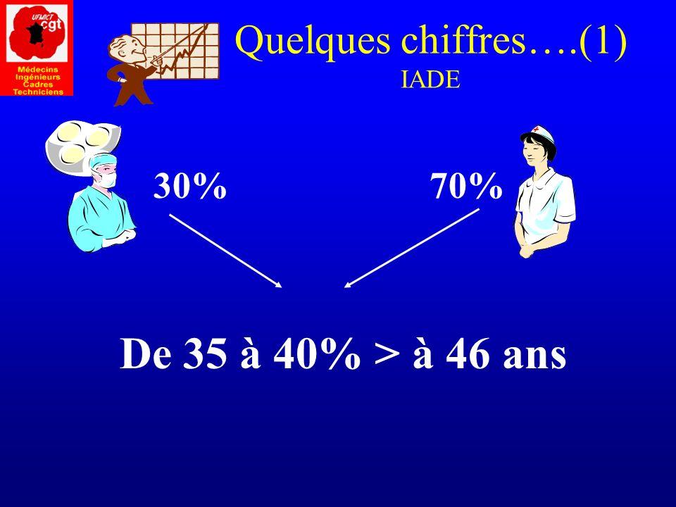 Quelques chiffres….(1) IADE