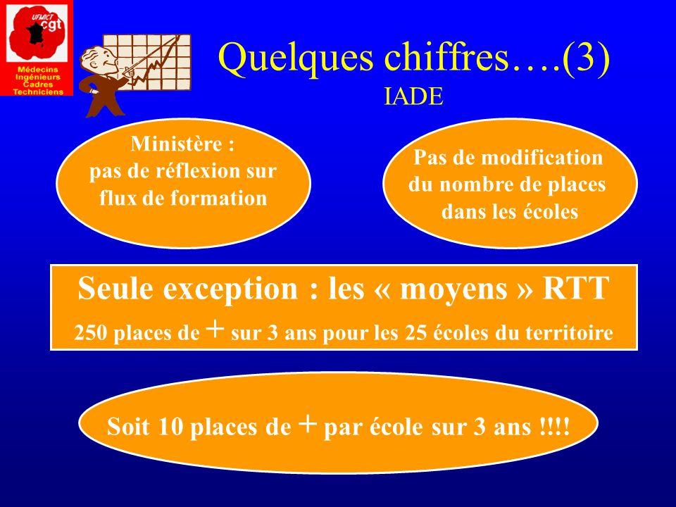 Quelques chiffres….(3) IADE