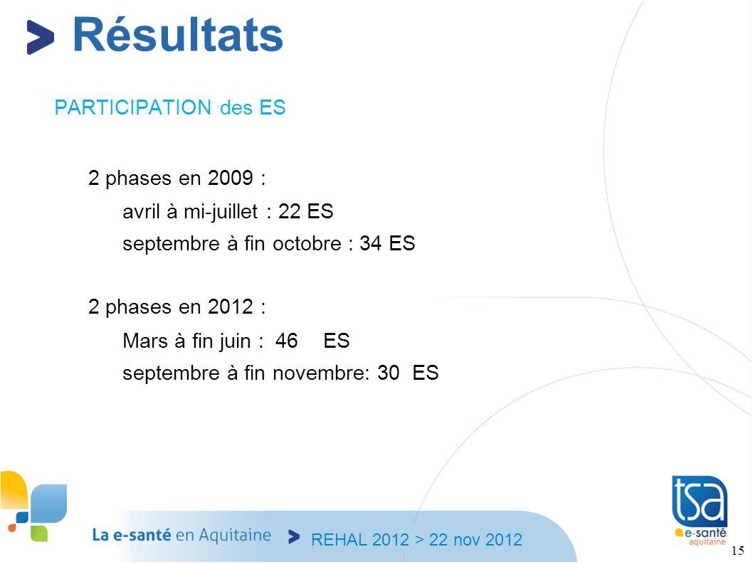 Résultats PARTICIPATION des ES 2 phases en 2009 :