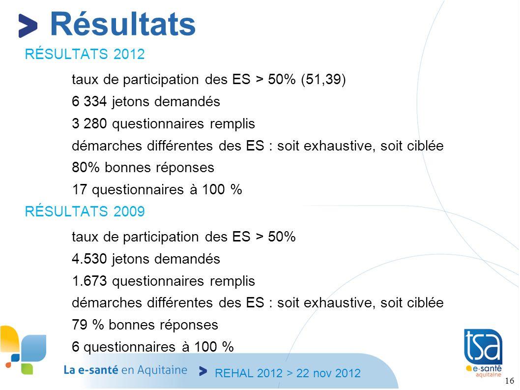 Résultats RÉSULTATS 2012 taux de participation des ES > 50% (51,39)