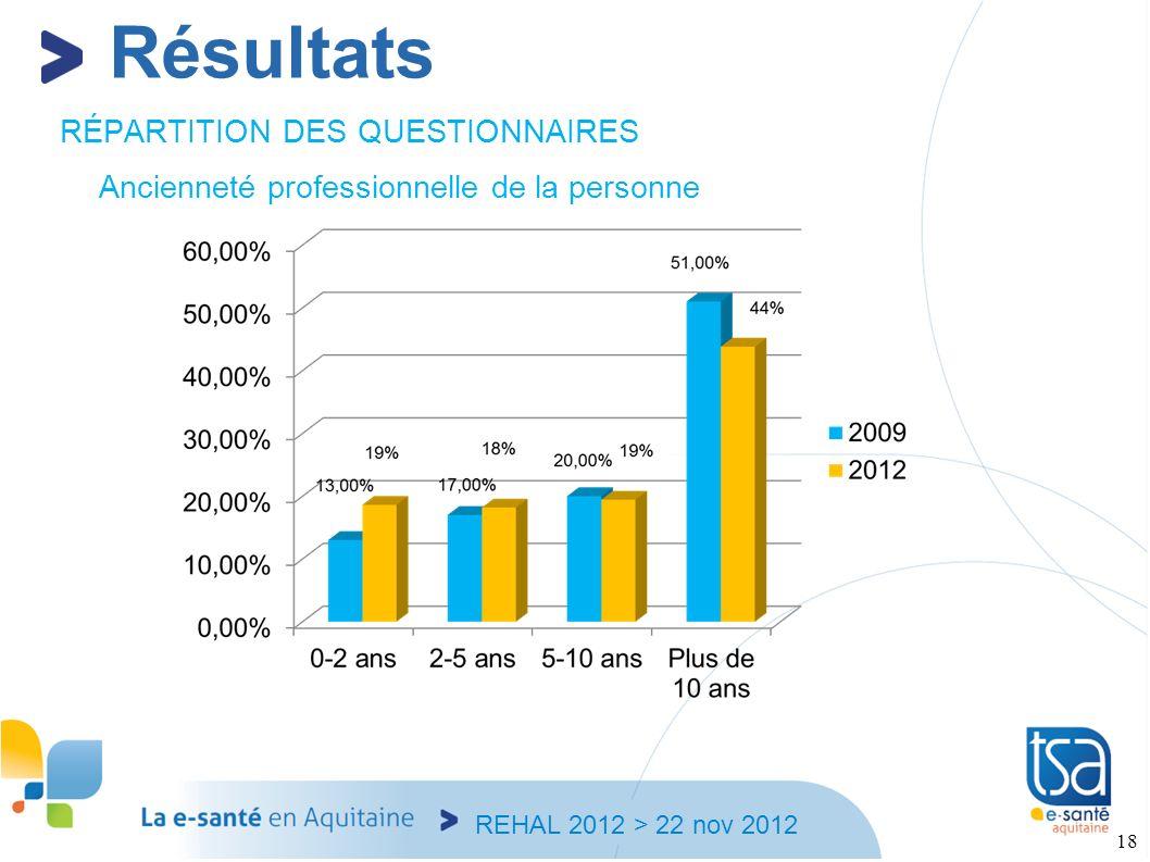 Résultats RÉPARTITION DES QUESTIONNAIRES